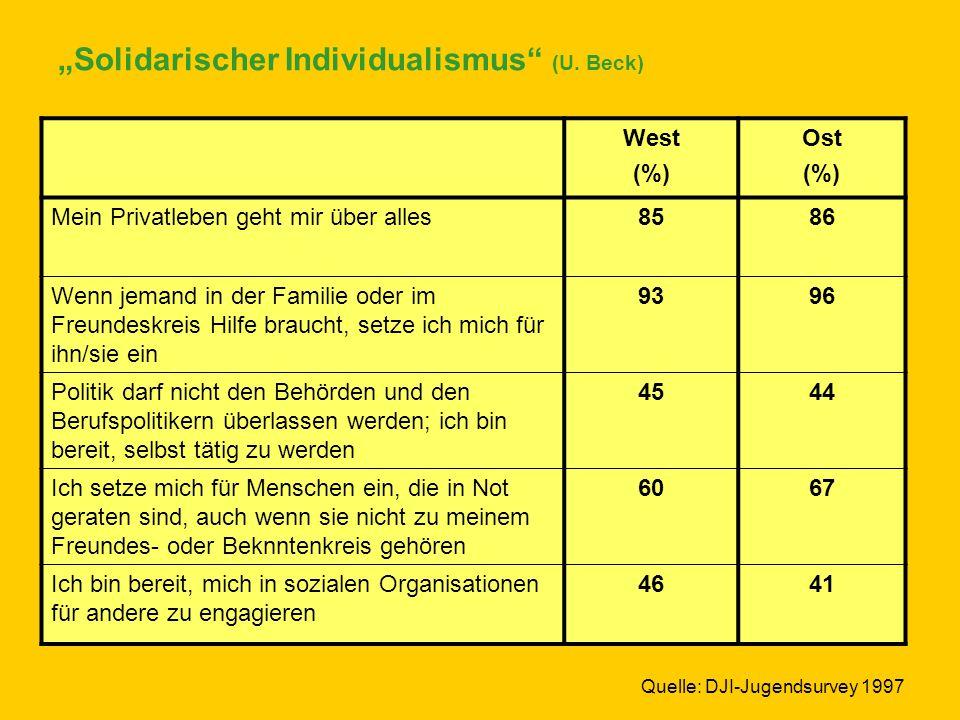 """""""Solidarischer Individualismus"""" (U. Beck) West (%) Ost (%) Mein Privatleben geht mir über alles8586 Wenn jemand in der Familie oder im Freundeskreis H"""