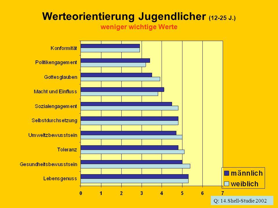 Werteorientierung Jugendlicher (12-25 J.) weniger wichtige Werte Q: 14.Shell-Studie 2002