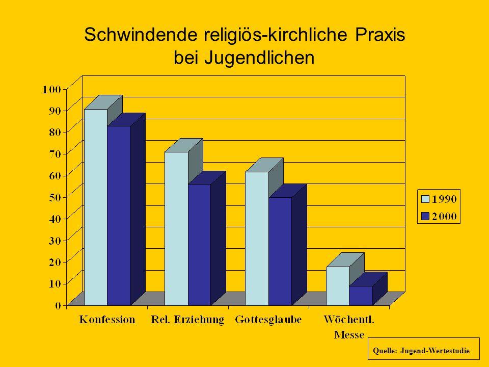 Schwindende religiös-kirchliche Praxis bei Jugendlichen Quelle: Jugend-Wertestudie
