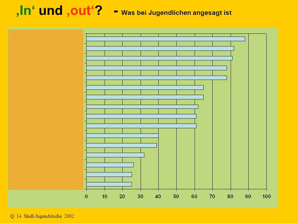 'In' und 'out'? - Was bei Jugendlichen angesagt ist Q: 14. Shell-Jugendstudie 2002
