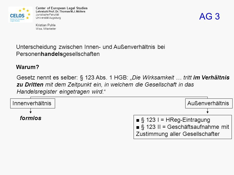 AG 3 Center of European Legal Studies Lehrstuhl Prof.