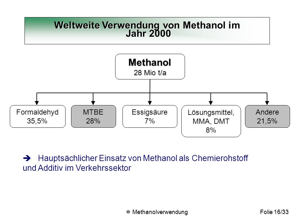 Folie 16/33 Verwendung von Methanol Weltweite Verwendung von Methanol im Jahr 2000 Methanol 28 Mio t/a Formaldehyd 35,5% MTBE 28% Essigsäure 7% Lösung