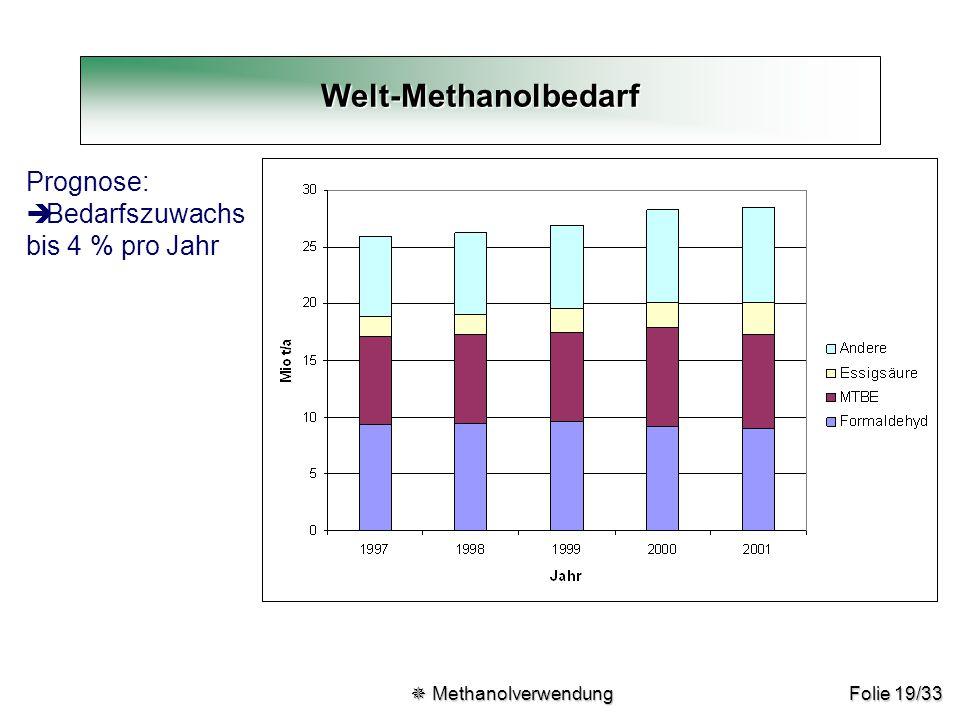 Folie 19/33 Welt-Methanolbedarf Prognose: è Bedarfszuwachs bis 4 % pro Jahr  Methanolverwendung  Methanolverwendung