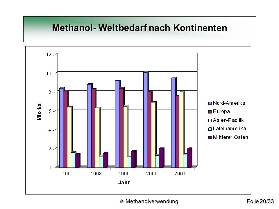 Folie 20/33 Methanol- Weltbedarf nach Kontinenten  Methanolverwendung  Methanolverwendung