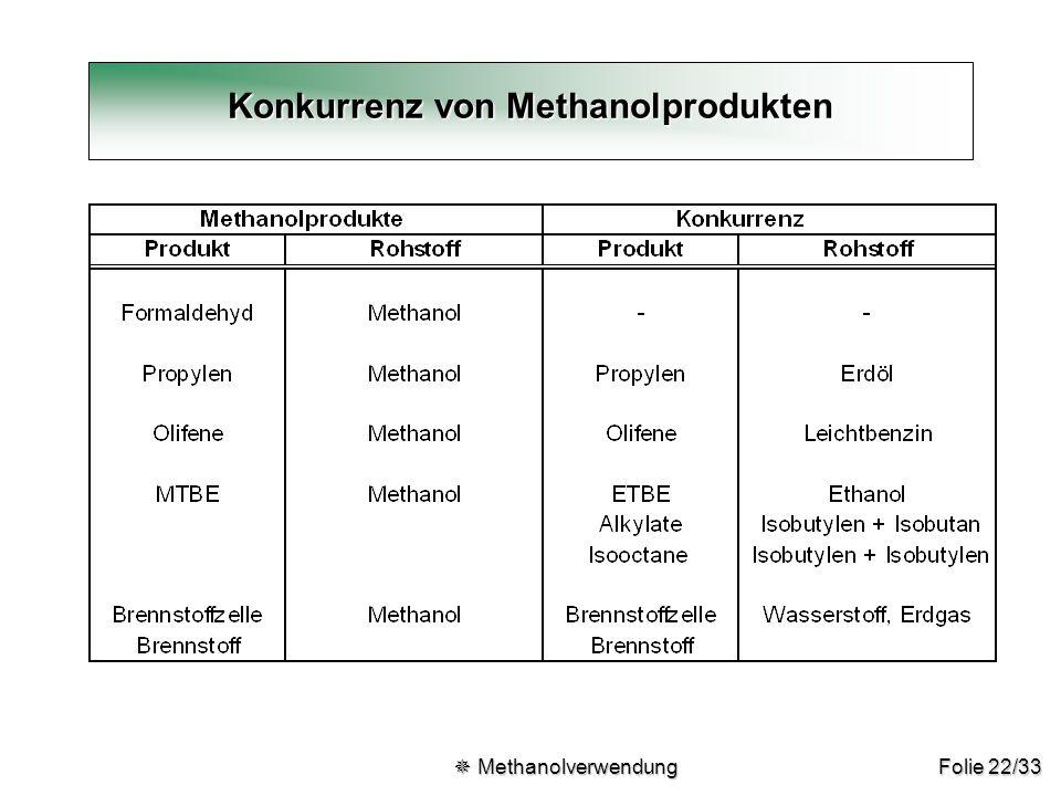 Folie 22/33 Konkurrenz von Methanolprodukten  Methanolverwendung  Methanolverwendung