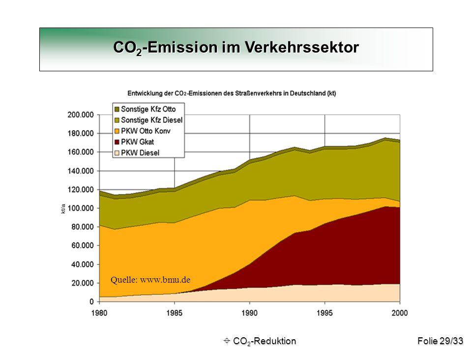 Folie 29/33 CO 2 -Emission im Verkehrssektor  CO 2 -Reduktion  CO 2 -Reduktion Quelle: www.bmu.de