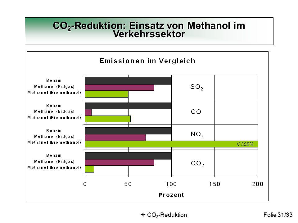 Folie 31/33 CO 2 -Reduktion: Einsatz von Methanol im Verkehrssektor  CO 2 -Reduktion  CO 2 -Reduktion