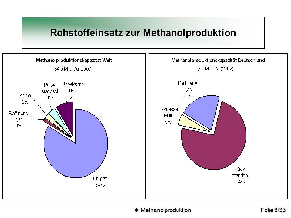 Folie 8/33  Methanolproduktion  Methanolproduktion Rohstoffeinsatz zur Methanolproduktion