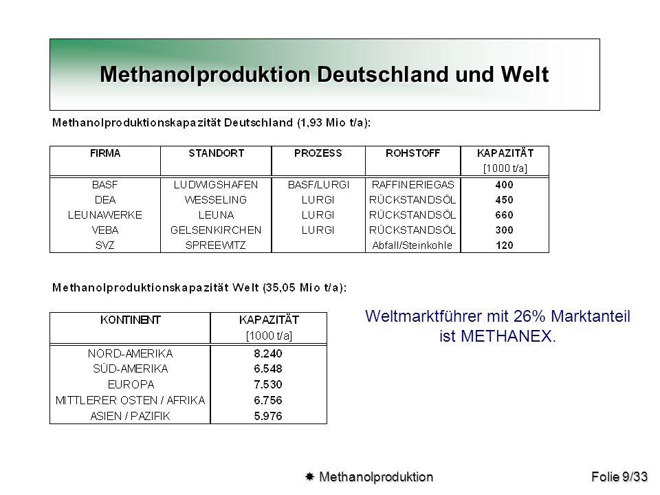 Folie 9/33 Methanolproduktion Deutschland und Welt  Methanolproduktion  Methanolproduktion Weltmarktführer mit 26% Marktanteil ist METHANEX.