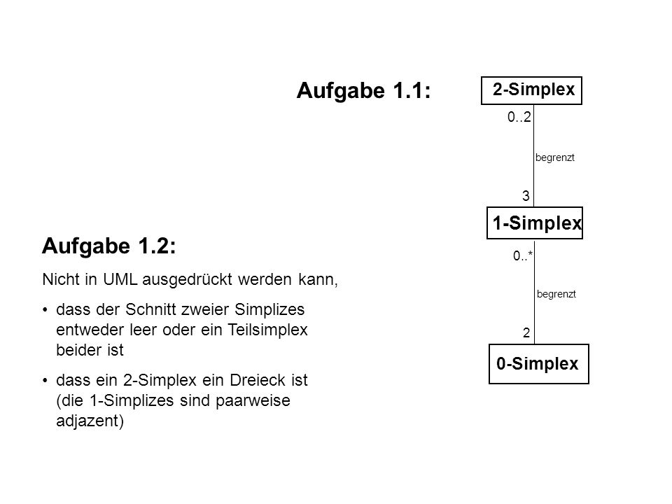 3 2-Simplex begrenzt 2 1-Simplex 0..2 0..* begrenzt 0-Simplex 2 Aufgabe 1.1: Aufgabe 1.2: Nicht in UML ausgedrückt werden kann, dass der Schnitt zweier Simplizes entweder leer oder ein Teilsimplex beider ist dass ein 2-Simplex ein Dreieck ist (die 1-Simplizes sind paarweise adjazent)