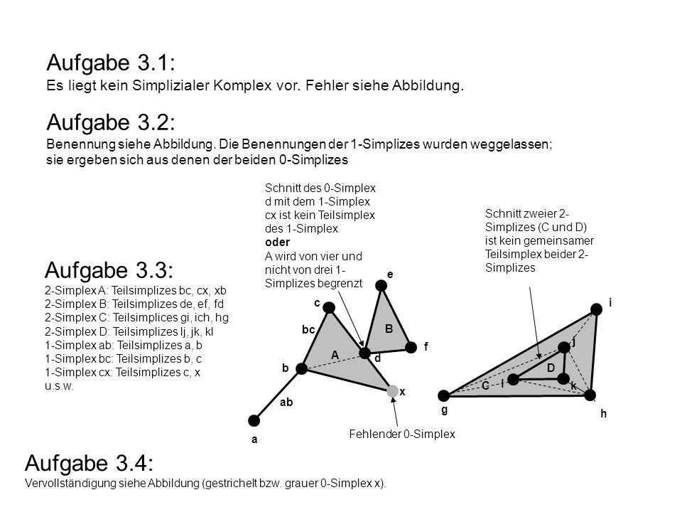 Fehlender 0-Simplex Schnitt zweier 2- Simplizes (C und D) ist kein gemeinsamer Teilsimplex beider 2- Simplizes Schnitt des 0-Simplex d mit dem 1-Simplex cx ist kein Teilsimplex des 1-Simplex oder A wird von vier und nicht von drei 1- Simplizes begrenzt Aufgabe 3.1: Es liegt kein Simplizialer Komplex vor.