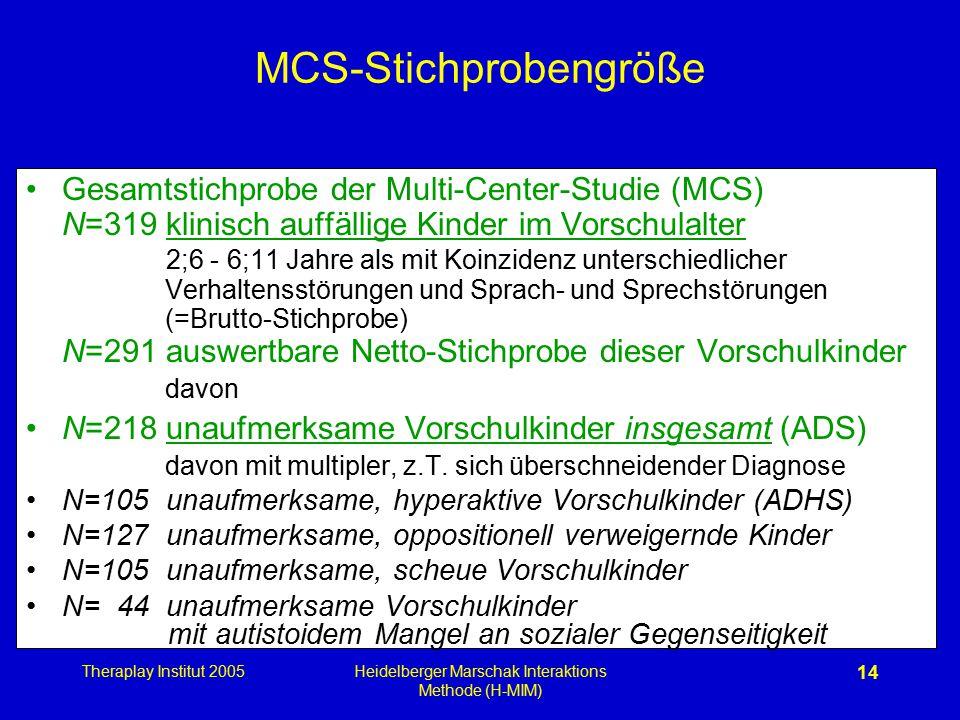 Theraplay Institut 2005Heidelberger Marschak Interaktions Methode (H-MIM) 14 MCS-Stichprobengröße Gesamtstichprobe der Multi-Center-Studie (MCS) N=319