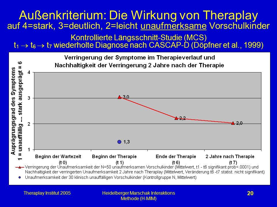 Theraplay Institut 2005Heidelberger Marschak Interaktions Methode (H-MIM) 20 Außenkriterium: Die Wirkung von Theraplay auf 4=stark, 3=deutlich, 2=leic