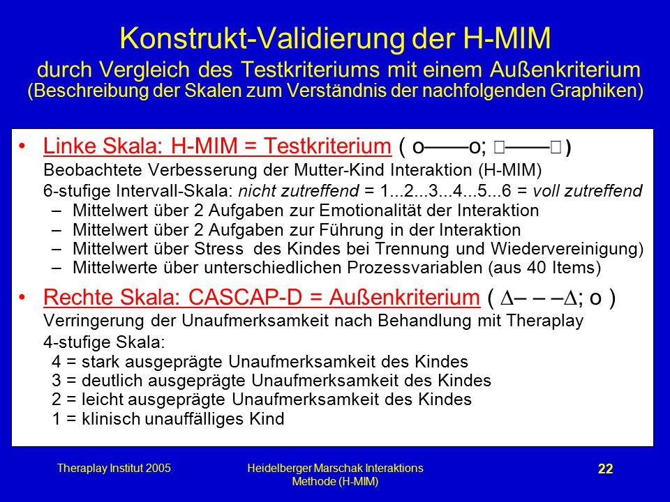 Theraplay Institut 2005Heidelberger Marschak Interaktions Methode (H-MIM) 22 Konstrukt-Validierung der H-MIM durch Vergleich des Testkriteriums mit ei