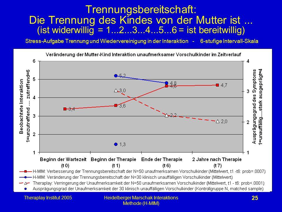 Theraplay Institut 2005Heidelberger Marschak Interaktions Methode (H-MIM) 25 Trennungsbereitschaft: Die Trennung des Kindes von der Mutter ist... (ist