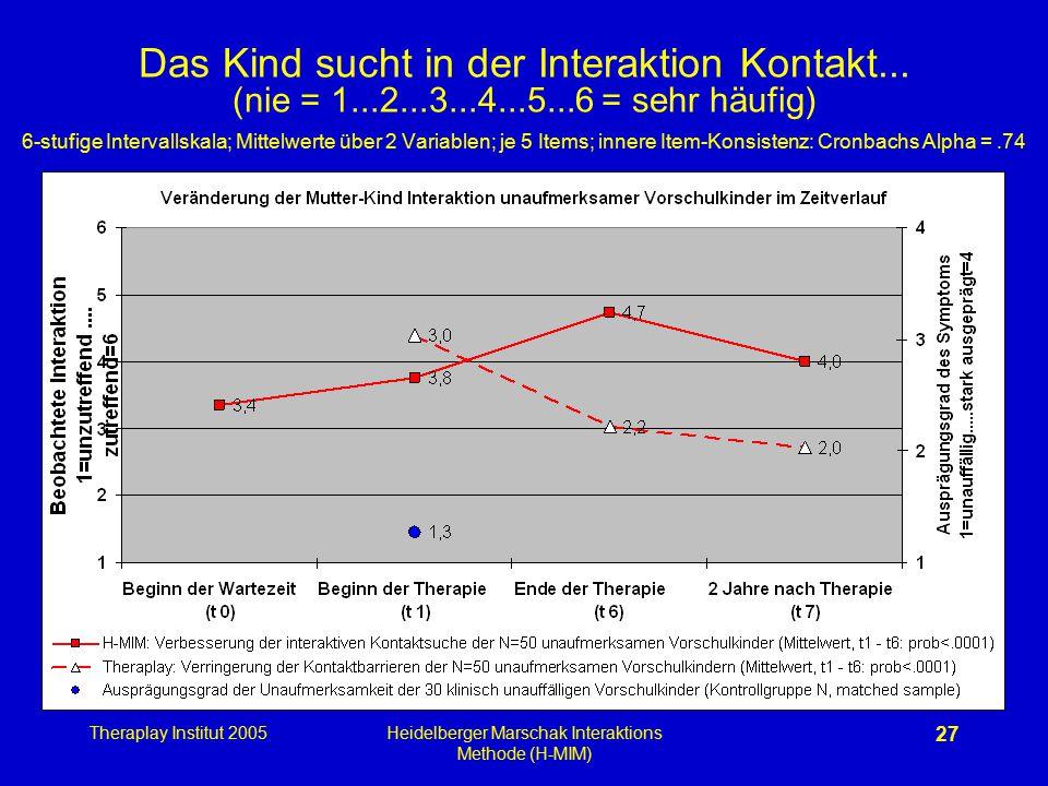 Theraplay Institut 2005Heidelberger Marschak Interaktions Methode (H-MIM) 27 Das Kind sucht in der Interaktion Kontakt... (nie = 1...2...3...4...5...6