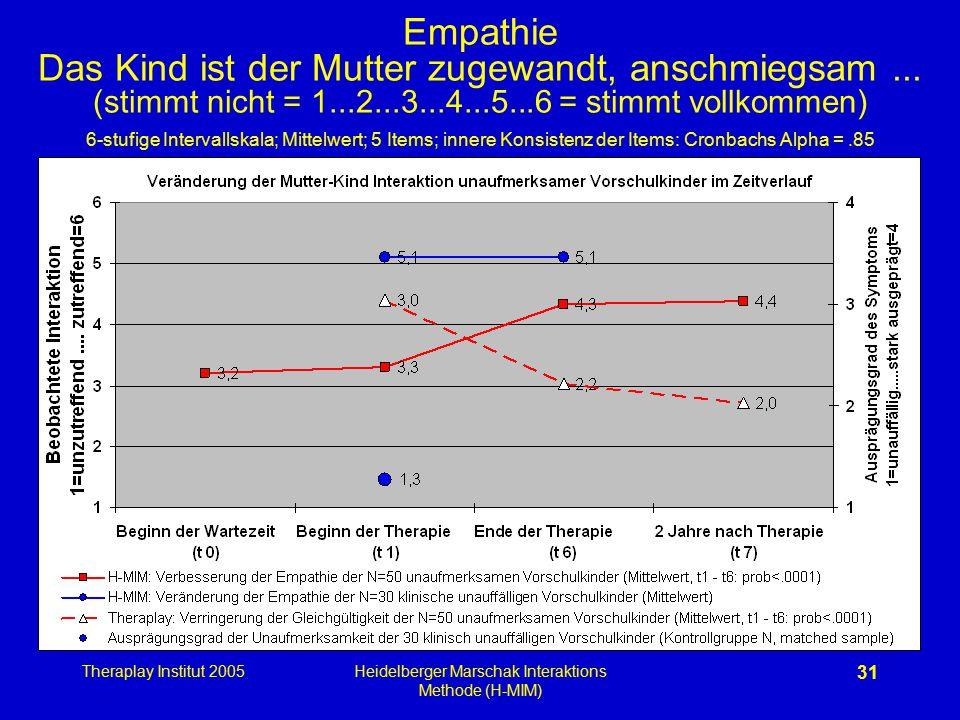 Theraplay Institut 2005Heidelberger Marschak Interaktions Methode (H-MIM) 31 Empathie Das Kind ist der Mutter zugewandt, anschmiegsam... (stimmt nicht