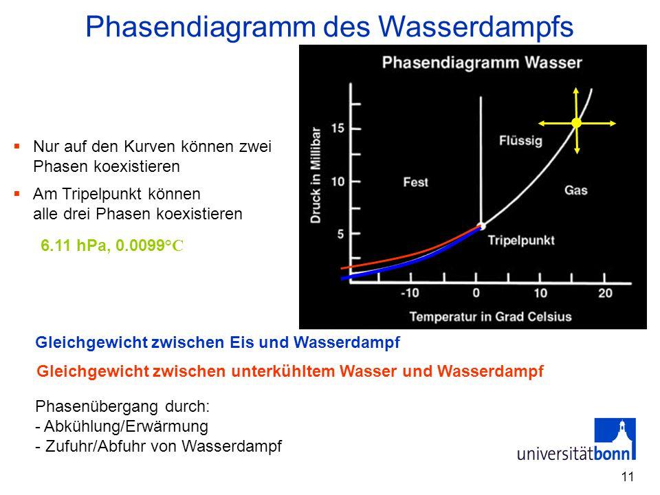 11  Nur auf den Kurven können zwei Phasen koexistieren  Am Tripelpunkt können alle drei Phasen koexistieren Phasendiagramm des Wasserdampfs Gleichge
