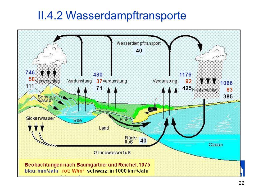 22 II.4.2 Wasserdampftransporte 480 37 71 1066 83 385 746 58 111 40 1176 92 425 Beobachtungen nach Baumgartner und Reichel, 1975 blau: mm/Jahr rot: W/
