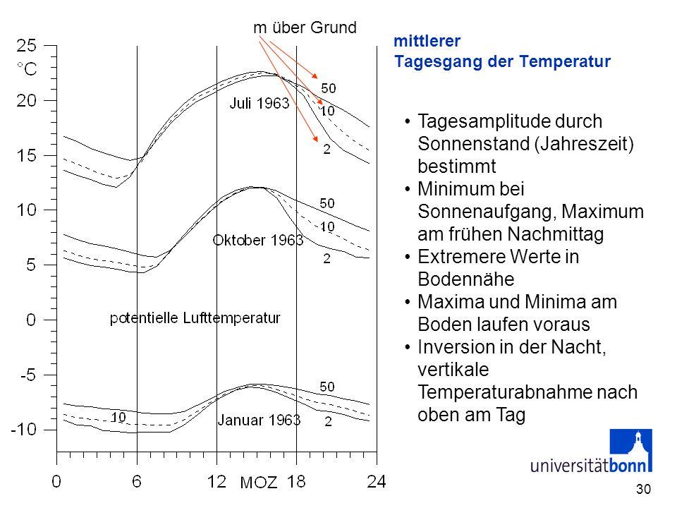 30 mittlerer Tagesgang der Temperatur Tagesamplitude durch Sonnenstand (Jahreszeit) bestimmt Minimum bei Sonnenaufgang, Maximum am frühen Nachmittag E