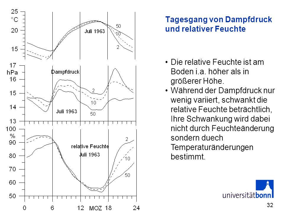32 Tagesgang von Dampfdruck und relativer Feuchte Die relative Feuchte ist am Boden i.a. höher als in größerer Höhe. Während der Dampfdruck nur wenig