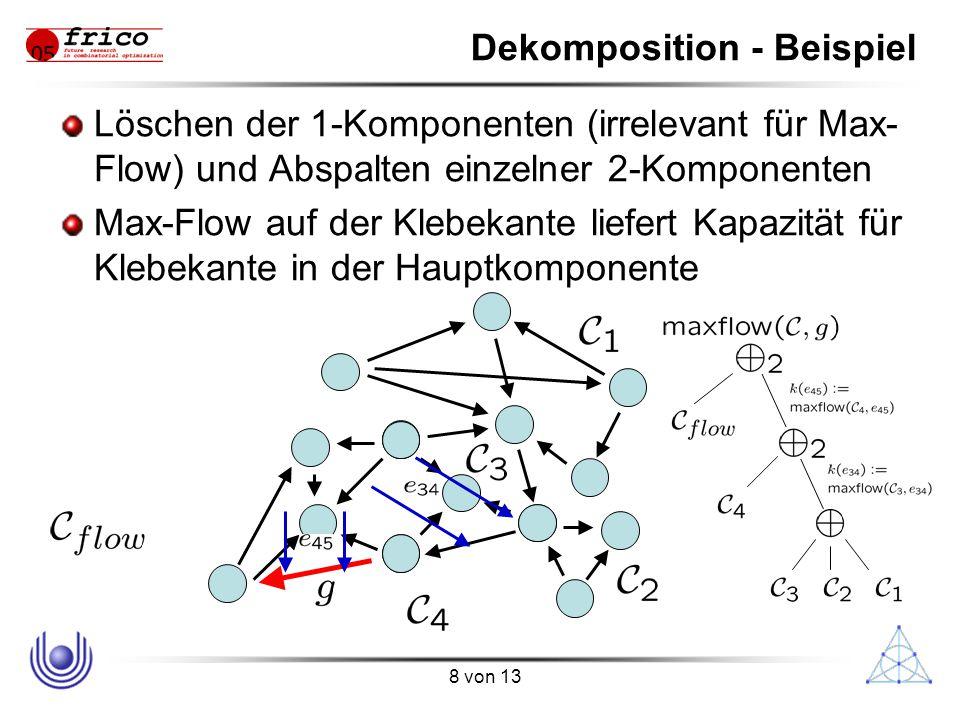 8 von 13 Dekomposition - Beispiel Löschen der 1-Komponenten (irrelevant für Max- Flow) und Abspalten einzelner 2-Komponenten Max-Flow auf der Klebekante liefert Kapazität für Klebekante in der Hauptkomponente