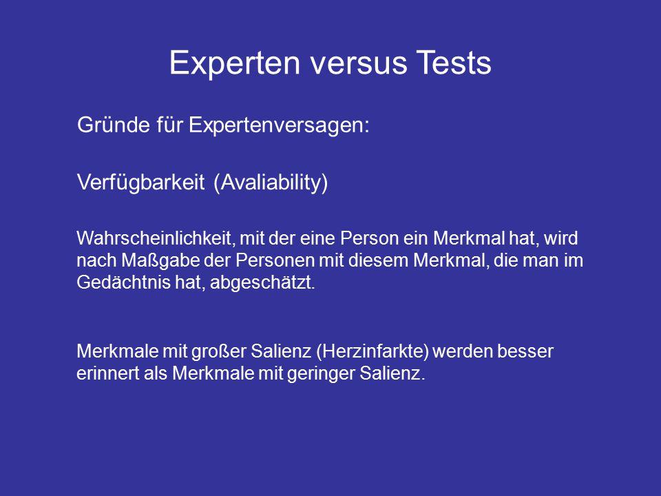 Experten versus Tests Gründe für Expertenversagen: Verfügbarkeit (Avaliability) Wahrscheinlichkeit, mit der eine Person ein Merkmal hat, wird nach Maßgabe der Personen mit diesem Merkmal, die man im Gedächtnis hat, abgeschätzt.