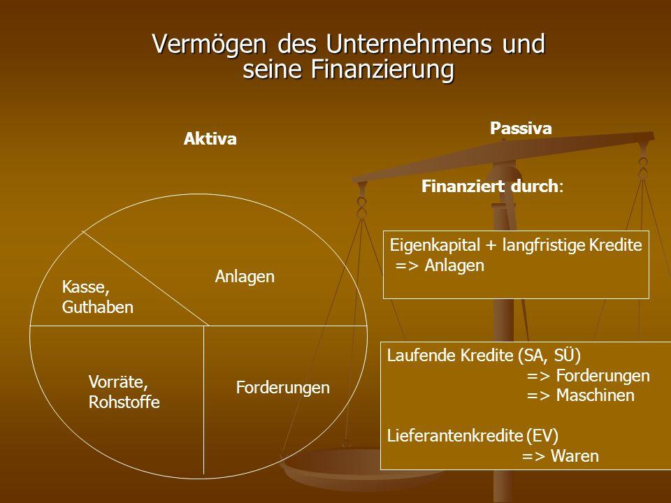 Vermögen des Unternehmens und seine Finanzierung Laufende Kredite (SA, SÜ) => Forderungen => Maschinen Lieferantenkredite (EV) => Waren Kasse, Guthabe