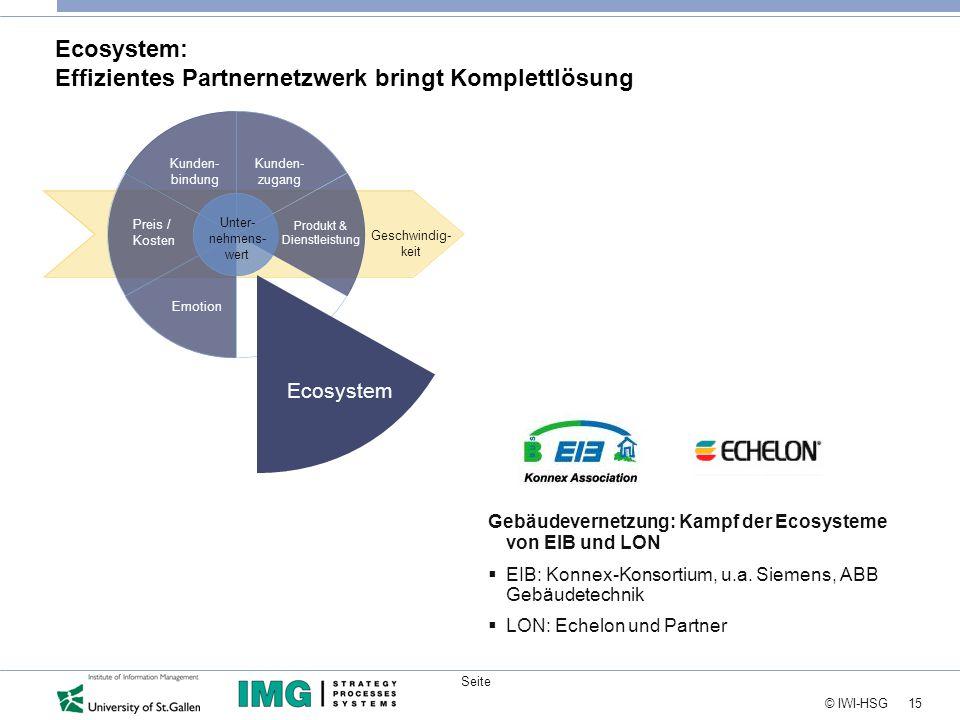 15 © IWI-HSG Seite Ecosystem: Effizientes Partnernetzwerk bringt Komplettlösung Kunden- bindung Preis / Kosten Emotion Kunden- zugang Geschwindig- keit Unter- nehmens- wert Produkt & Dienstleistung Ecosystem Gebäudevernetzung: Kampf der Ecosysteme von EIB und LON  EIB: Konnex-Konsortium, u.a.