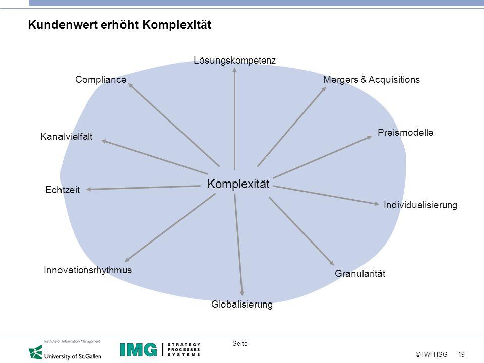 19 © IWI-HSG Seite Lösungskompetenz Komplexität Individualisierung Globalisierung Echtzeit Kanalvielfalt Preismodelle GranularitätInnovationsrhythmus ComplianceMergers & Acquisitions Kundenwert erhöht Komplexität