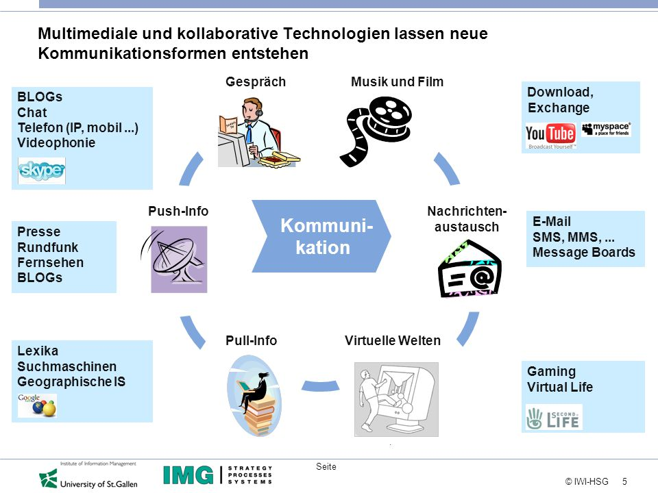 5 © IWI-HSG Seite Multimediale und kollaborative Technologien lassen neue Kommunikationsformen entstehen E-Mail SMS, MMS,...