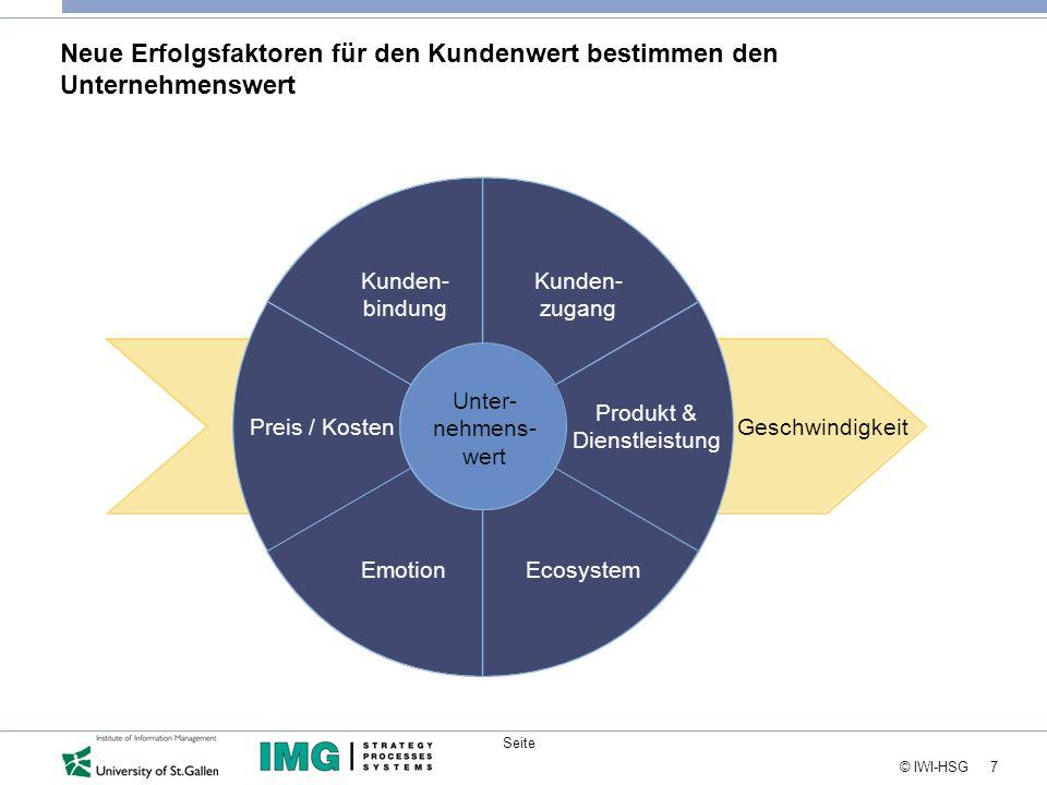 7 © IWI-HSG Seite Neue Erfolgsfaktoren für den Kundenwert bestimmen den Unternehmenswert Kunden- bindung Preis / Kosten EmotionEcosystem Produkt & Dienstleistung Kunden- zugang Unter- nehmens- wert Geschwindigkeit
