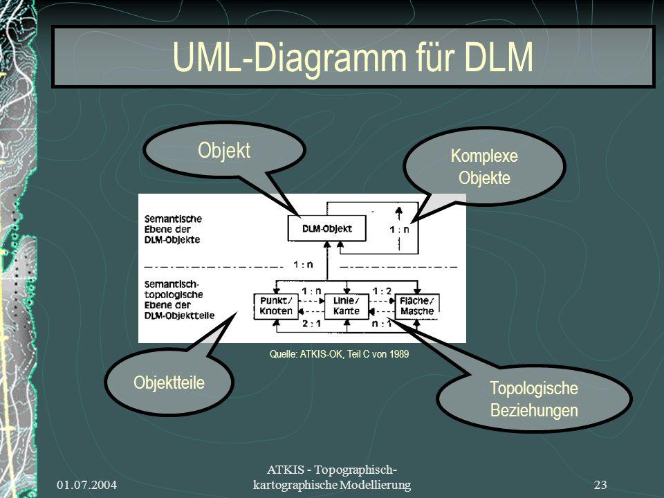01.07.2004 ATKIS - Topographisch- kartographische Modellierung23 UML-Diagramm für DLM Komplexe Objekte Objektteile Topologische Beziehungen Objekt Que