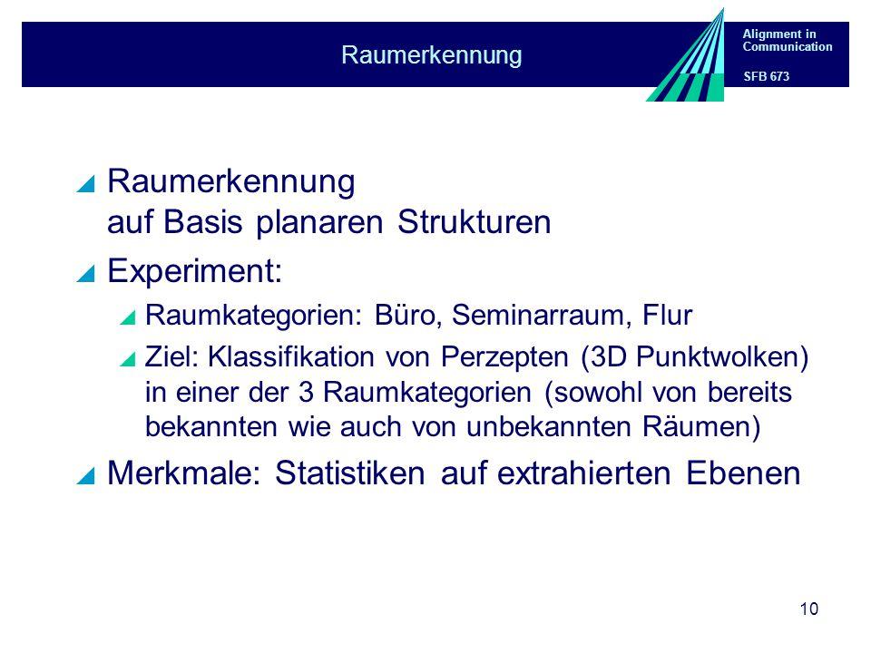 Alignment in Communication SFB 673 10 Raumerkennung  Raumerkennung auf Basis planaren Strukturen  Experiment:  Raumkategorien: Büro, Seminarraum, Flur  Ziel: Klassifikation von Perzepten (3D Punktwolken) in einer der 3 Raumkategorien (sowohl von bereits bekannten wie auch von unbekannten Räumen)  Merkmale: Statistiken auf extrahierten Ebenen
