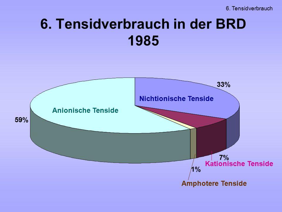 6. Tensidverbrauch in der BRD 1985 Anionische Tenside Nichtionische Tenside Kationische Tenside Amphotere Tenside 59% 33% 7% 1% 6. Tensidverbrauch