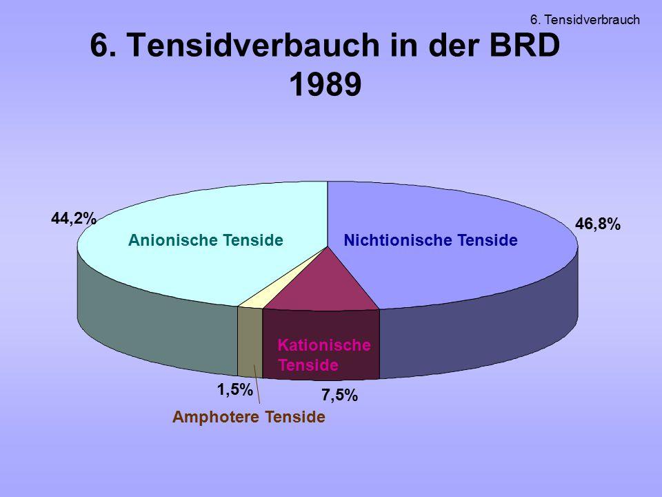 6. Tensidverbauch in der BRD 1989 Nichtionische TensideAnionische Tenside Kationische Tenside Amphotere Tenside 44,2% 46,8% 1,5% 7,5% 6. Tensidverbrau
