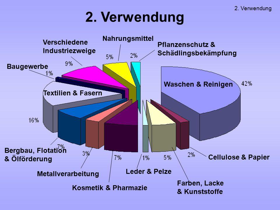 2. Verwendung Waschen & Reinigen Textilien & Fasern Pflanzenschutz & Schädlingsbekämpfung Nahrungsmittel Verschiedene Industriezweige Baugewerbe Bergb