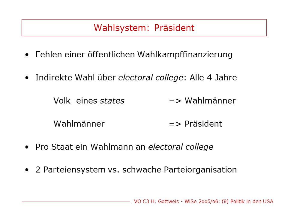 VO C3 H. Gottweis - WiSe 2oo 5 /o 6 : ( 9 ) Politik in den USA Wahlsystem: Präsident Fehlen einer öffentlichen Wahlkampffinanzierung Indirekte Wahl üb