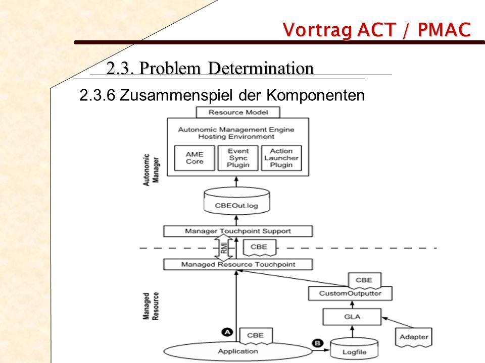 Vortrag ACT / PMAC 2.3. Problem Determination 2.3.6 Zusammenspiel der Komponenten