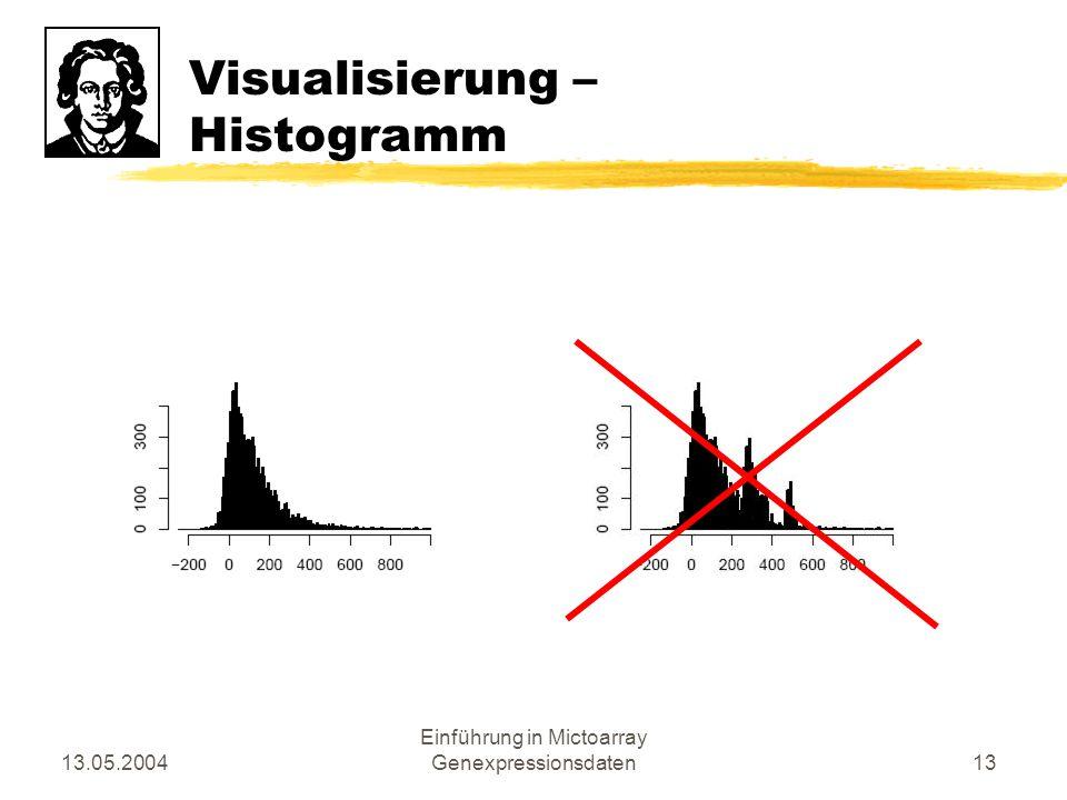 13.05.2004 Einführung in Mictoarray Genexpressionsdaten13 Visualisierung – Histogramm