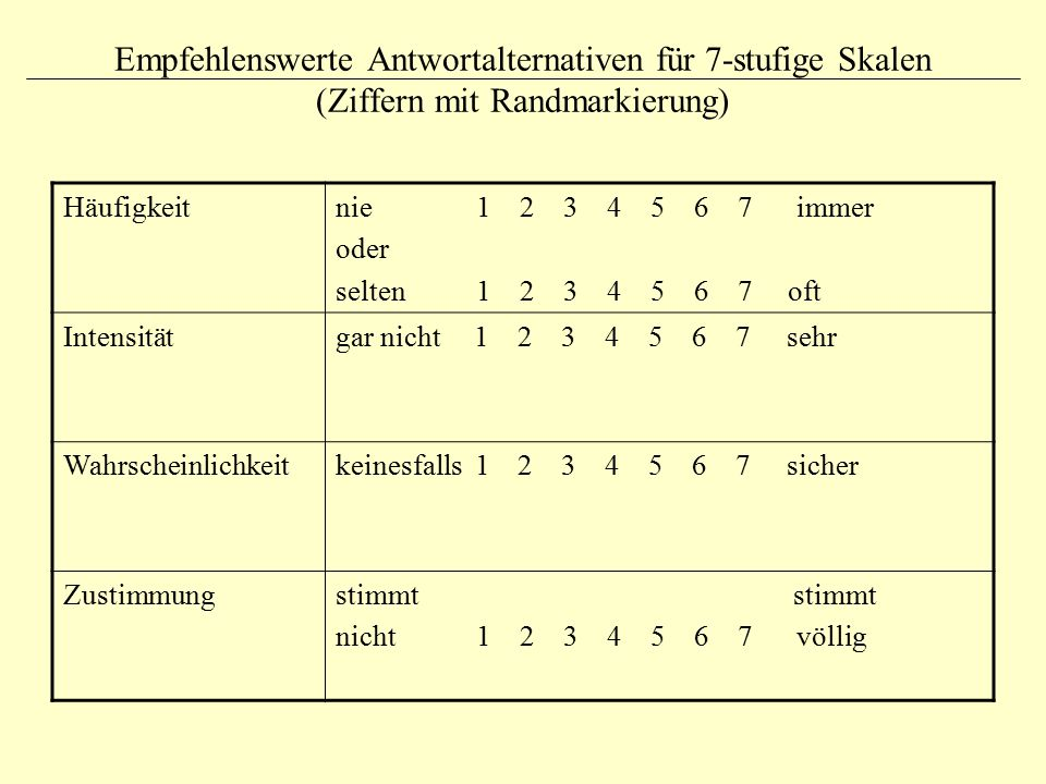 Empfehlenswerte Antwortalternativen für 7-stufige Skalen (Ziffern mit Randmarkierung) Häufigkeitnie 1 2 3 4 5 6 7 immer oder selten 1 2 3 4 5 6 7 oft