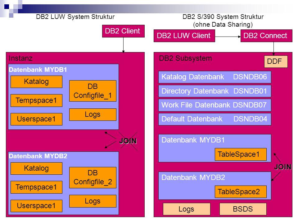 14 Instanz Datenbank MYDB1 Katalog Tempspace1 Userspace1 DB Configfile_1 Logs Katalog Tempspace1 Userspace1 DB Configfile_2 Logs Datenbank MYDB2 JOIN