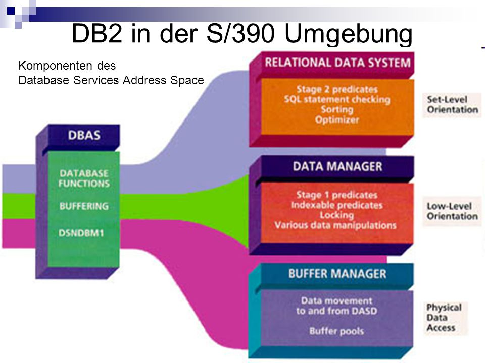 5 DB2 in der S/390 Umgebung Komponenten des Database Services Address Space
