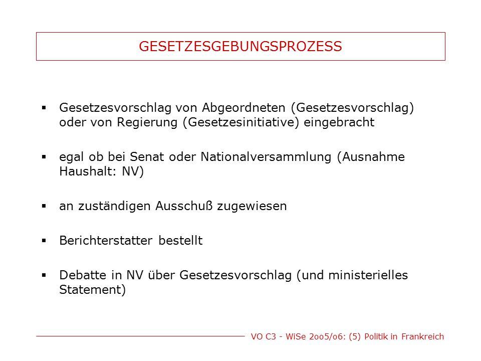 VO C3 - WiSe 2oo5/o6: (5) Politik in Frankreich GESETZESGEBUNGSPROZESS  Gesetzesvorschlag von Abgeordneten (Gesetzesvorschlag) oder von Regierung (Ge