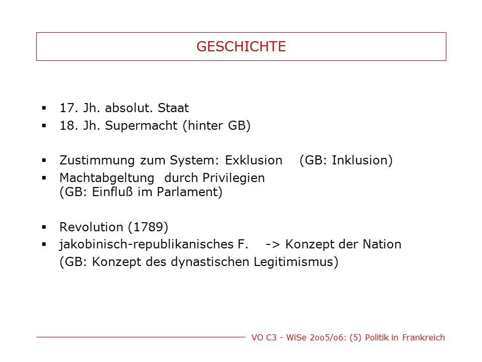 VO C3 - WiSe 2oo5/o6: (5) Politik in Frankreich GESCHICHTE  17. Jh. absolut. Staat  18. Jh. Supermacht (hinter GB)  Zustimmung zum System: Exklusio