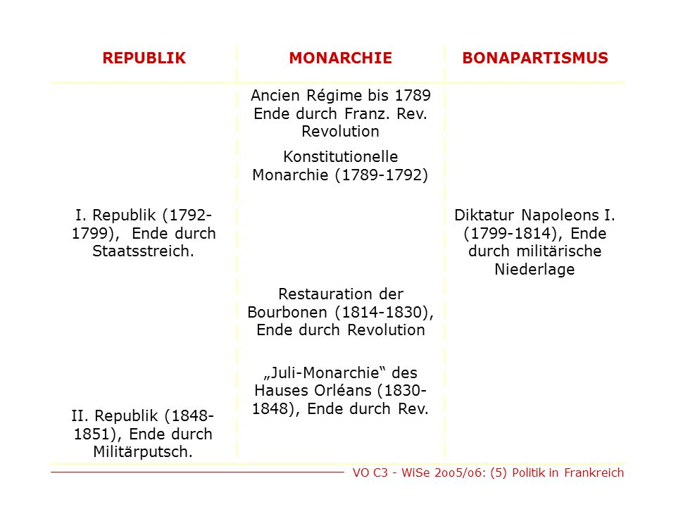 VO C3 - WiSe 2oo5/o6: (5) Politik in Frankreich REPUBLIKMONARCHIEBONAPARTISMUS Ancien Régime bis 1789 Ende durch Franz. Rev. Revolution Konstitutionel