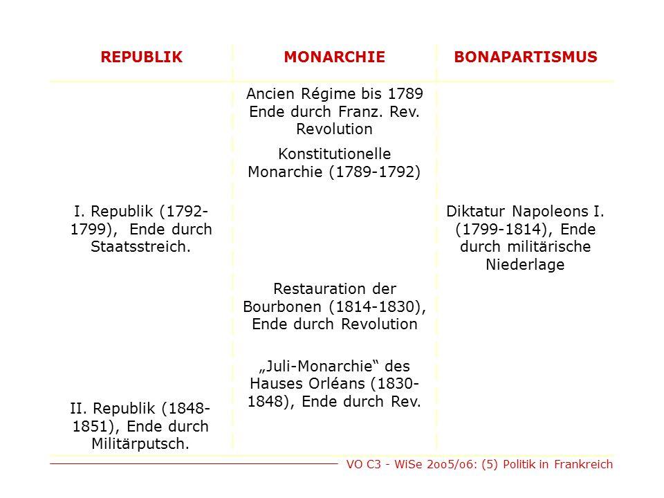 VO C3 - WiSe 2oo5/o6: (5) Politik in Frankreich REPUBLIKMONARCHIEBONAPARTISMUS II.