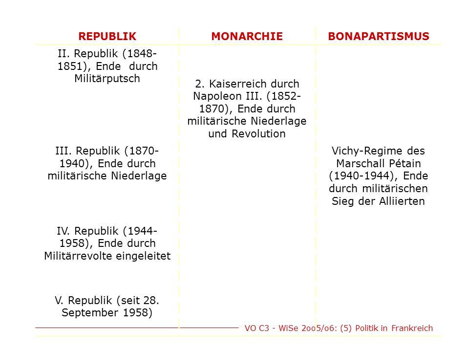 VO C3 - WiSe 2oo5/o6: (5) Politik in Frankreich REPUBLIKMONARCHIEBONAPARTISMUS II. Republik (1848- 1851), Ende durch Militärputsch 2. Kaiserreich durc