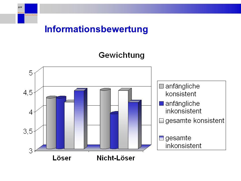 Informationsbewertung
