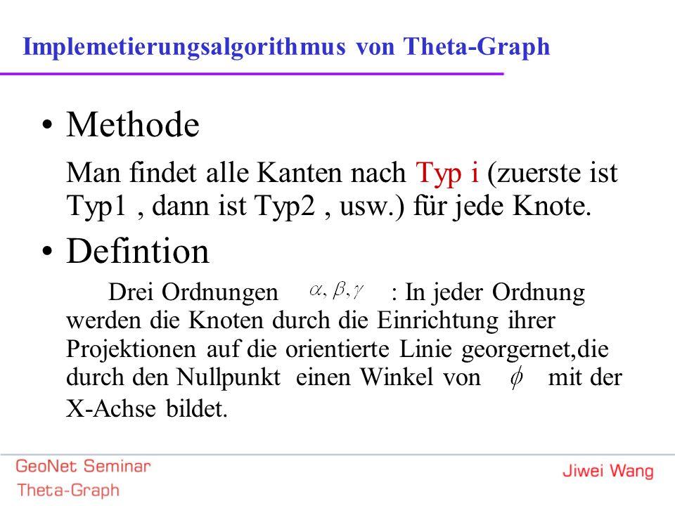 Implemetierungsalgorithmus von Theta-Graph Methode Man findet alle Kanten nach Typ i (zuerste ist Typ1, dann ist Typ2, usw.) für jede Knote.